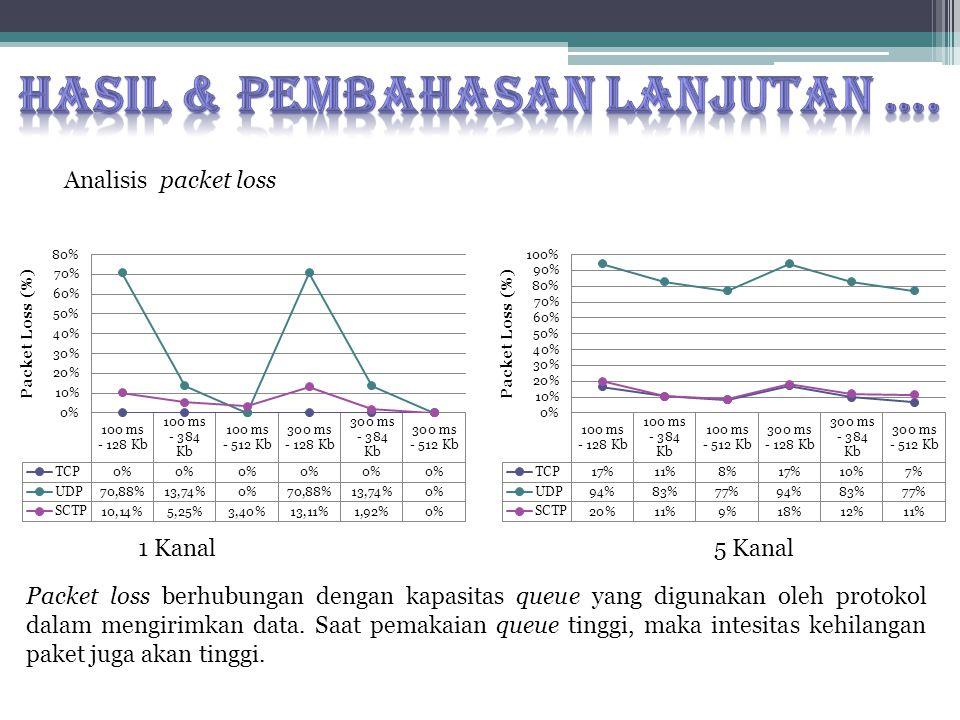 Analisis packet loss 1 Kanal5 Kanal Packet loss berhubungan dengan kapasitas queue yang digunakan oleh protokol dalam mengirimkan data. Saat pemakaian