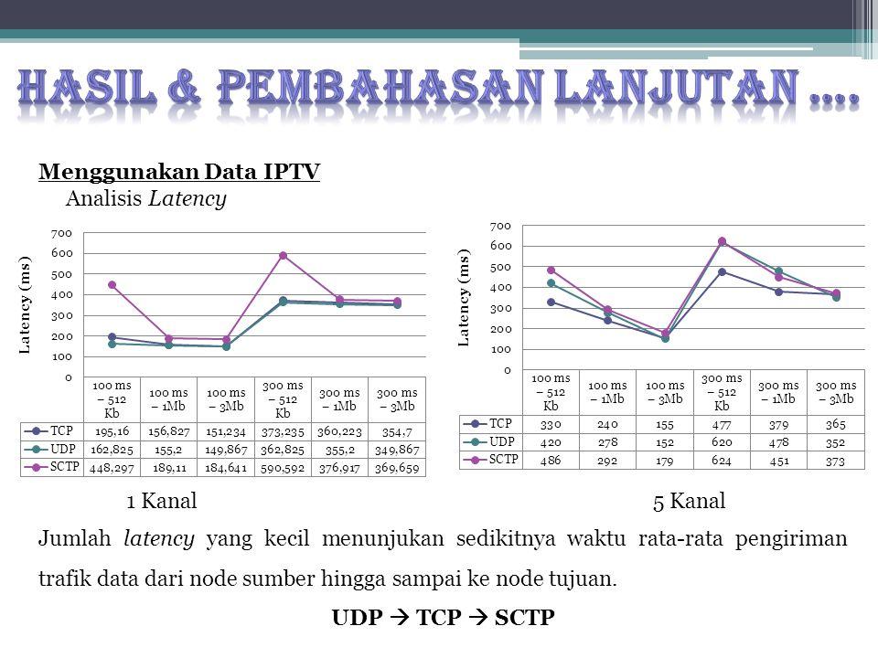 Menggunakan Data IPTV Analisis Latency Jumlah latency yang kecil menunjukan sedikitnya waktu rata-rata pengiriman trafik data dari node sumber hingga sampai ke node tujuan.