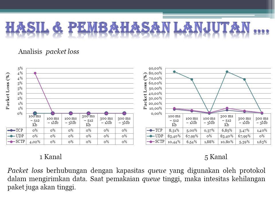 Analisis packet loss 1 Kanal5 Kanal Packet loss berhubungan dengan kapasitas queue yang digunakan oleh protokol dalam mengirimkan data.