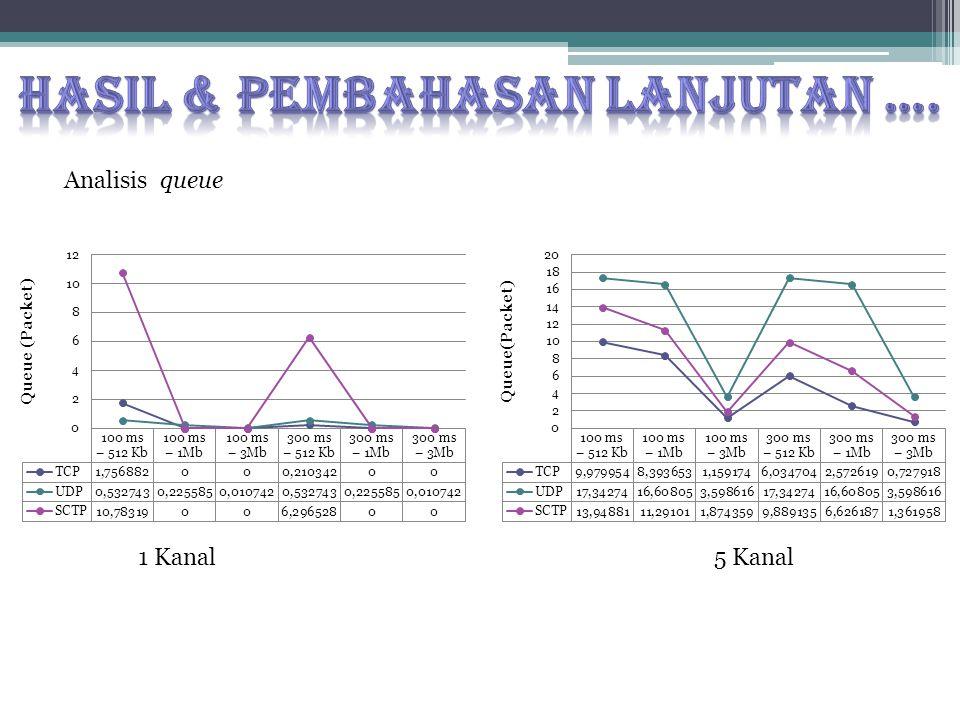 Analisis queue 1 Kanal5 Kanal