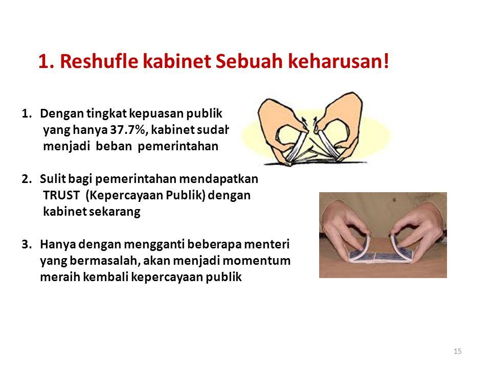 15 1. Reshufle kabinet Sebuah keharusan.