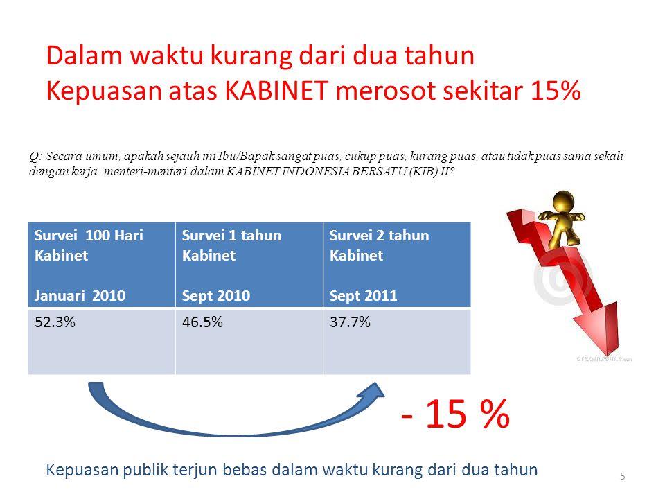 5 Q: Secara umum, apakah sejauh ini Ibu/Bapak sangat puas, cukup puas, kurang puas, atau tidak puas sama sekali dengan kerja menteri-menteri dalam KABINET INDONESIA BERSATU (KIB) II.