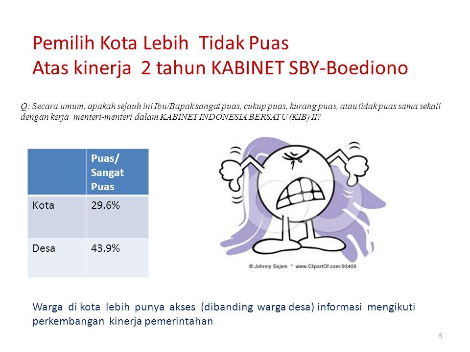 6 Q: Secara umum, apakah sejauh ini Ibu/Bapak sangat puas, cukup puas, kurang puas, atau tidak puas sama sekali dengan kerja menteri-menteri dalam KABINET INDONESIA BERSATU (KIB) II.