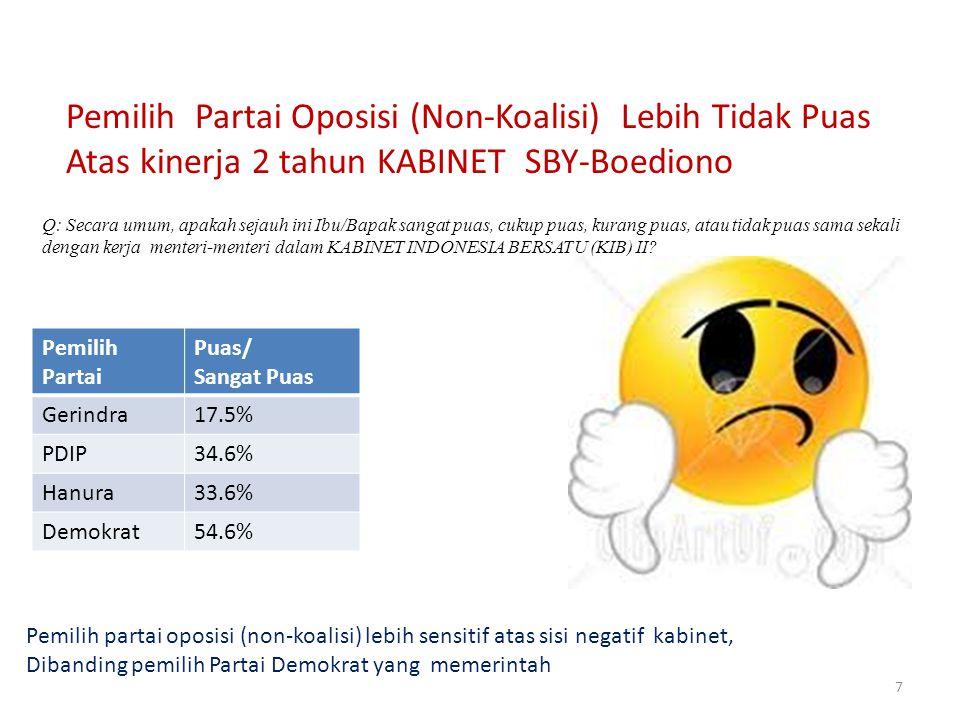 7 Q: Secara umum, apakah sejauh ini Ibu/Bapak sangat puas, cukup puas, kurang puas, atau tidak puas sama sekali dengan kerja menteri-menteri dalam KABINET INDONESIA BERSATU (KIB) II.