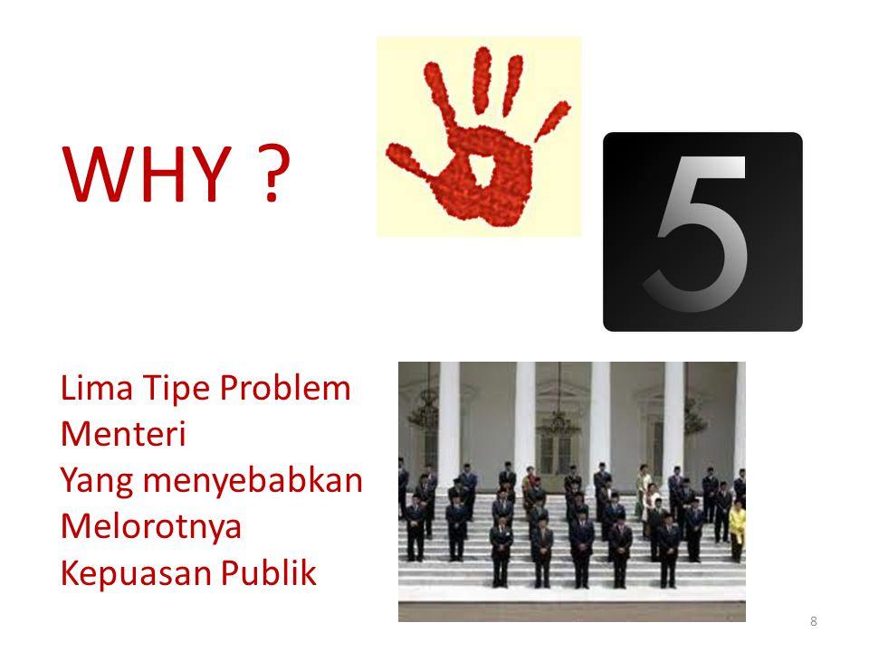 8 WHY ? Lima Tipe Problem Menteri Yang menyebabkan Melorotnya Kepuasan Publik