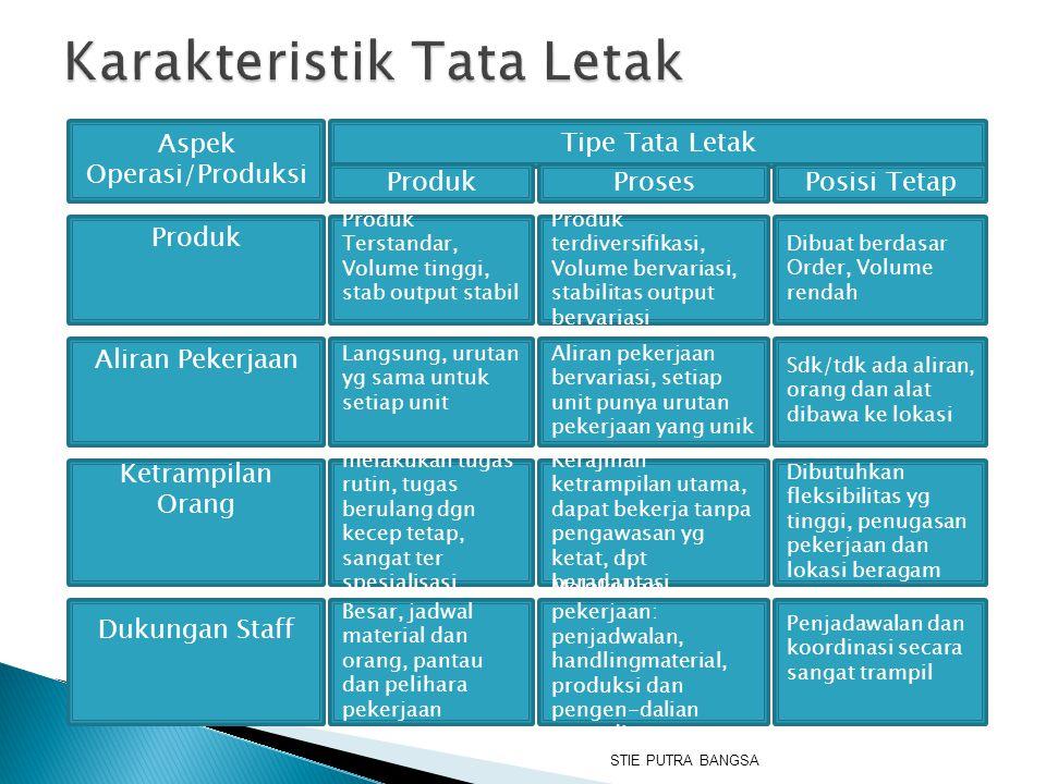 Aspek Operasi/Produksi Tipe Tata Letak ProdukProsesPosisi Tetap Produk Produk Terstandar, Volume tinggi, stab output stabil Produk terdiversifikasi, V