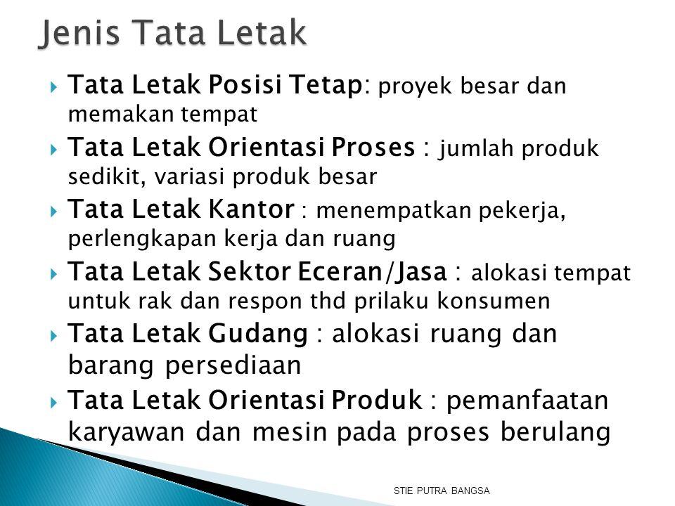  Tata Letak Posisi Tetap: proyek besar dan memakan tempat  Tata Letak Orientasi Proses : jumlah produk sedikit, variasi produk besar  Tata Letak Ka