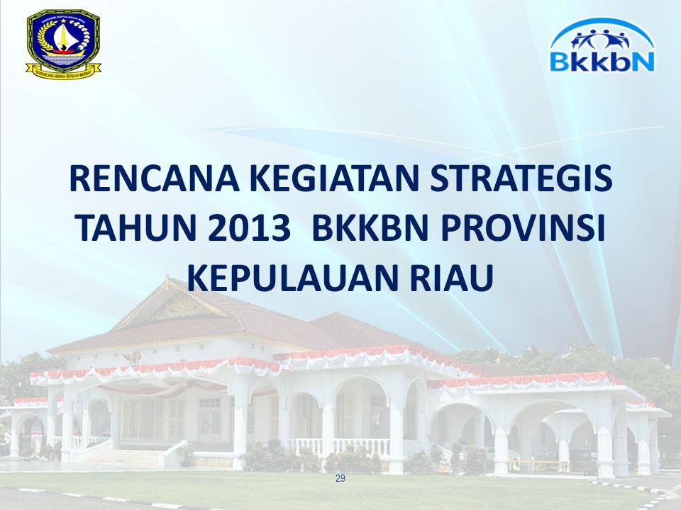 A.PROGRAM KB-KR 30 NoProgram Jalur Pembinan KB Pemerintah dan Swasta Sasaran 1.