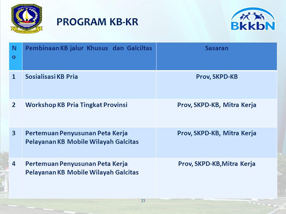 PROGRAM KB-KR 34 NoNo Pembinaan KB jalur Khusus dan Galciltas Sasaran 5Pembentukan Kelompok KB PriaProv, SKPD-KB 6Pelayanan KB KemitraanBhaksos di RS, Universitas dan mitra Kerja 7Lomba KB PriaProv, SKPD-KB, Mitra Kerja 8Pelayanan KB di Wilayah Khusus dan Galcitas Prov, SKPD-KB,Mitra Kerja
