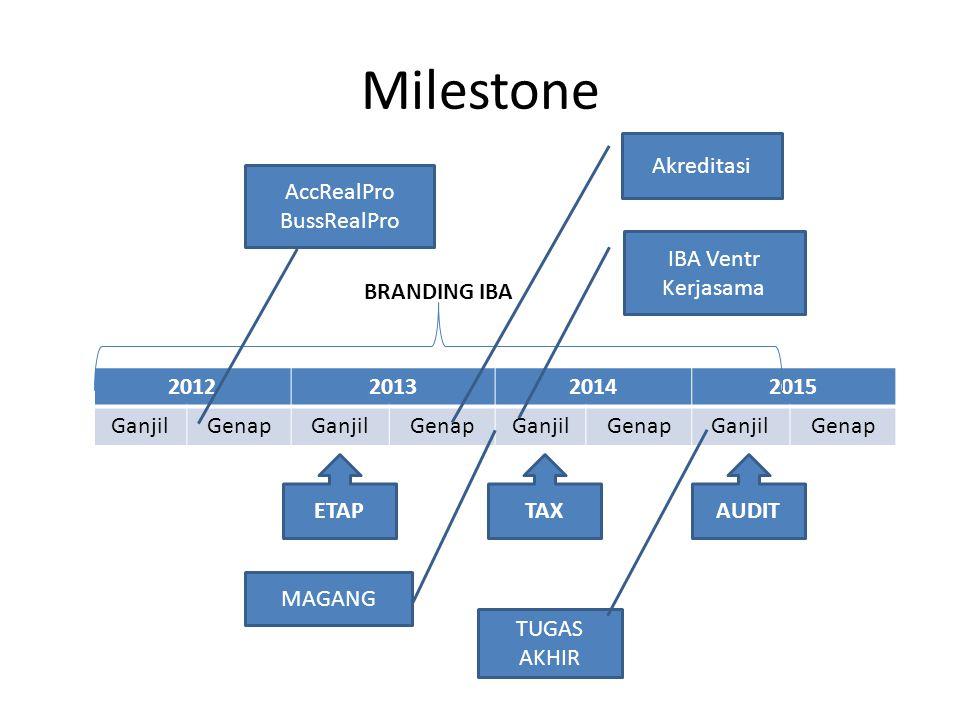 Milestone 2012201320142015 GanjilGenapGanjilGenapGanjilGenapGanjilGenap ETAPTAXAUDIT BRANDING IBA IBA Ventr Kerjasama Akreditasi TUGAS AKHIR AccRealPro BussRealPro MAGANG