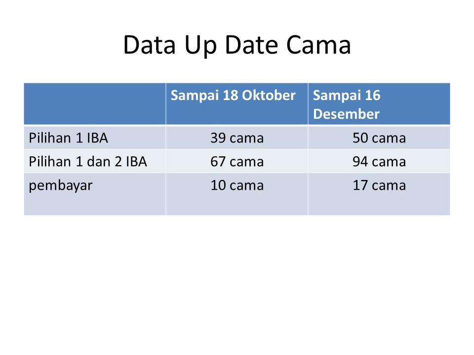 Data Up Date Cama Sampai 18 OktoberSampai 16 Desember Pilihan 1 IBA39 cama50 cama Pilihan 1 dan 2 IBA67 cama94 cama pembayar10 cama17 cama