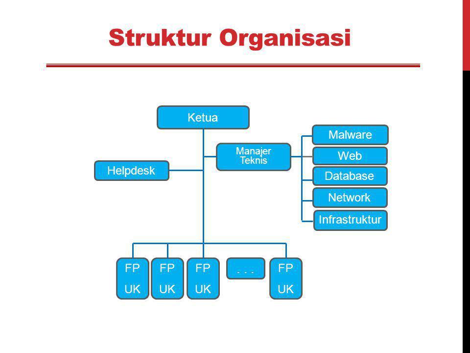 Struktur Organisasi Ketua Manajer Teknis FP UK Helpdesk Infrastruktur Network Database Web Malware FP UK... FP UK FP UK