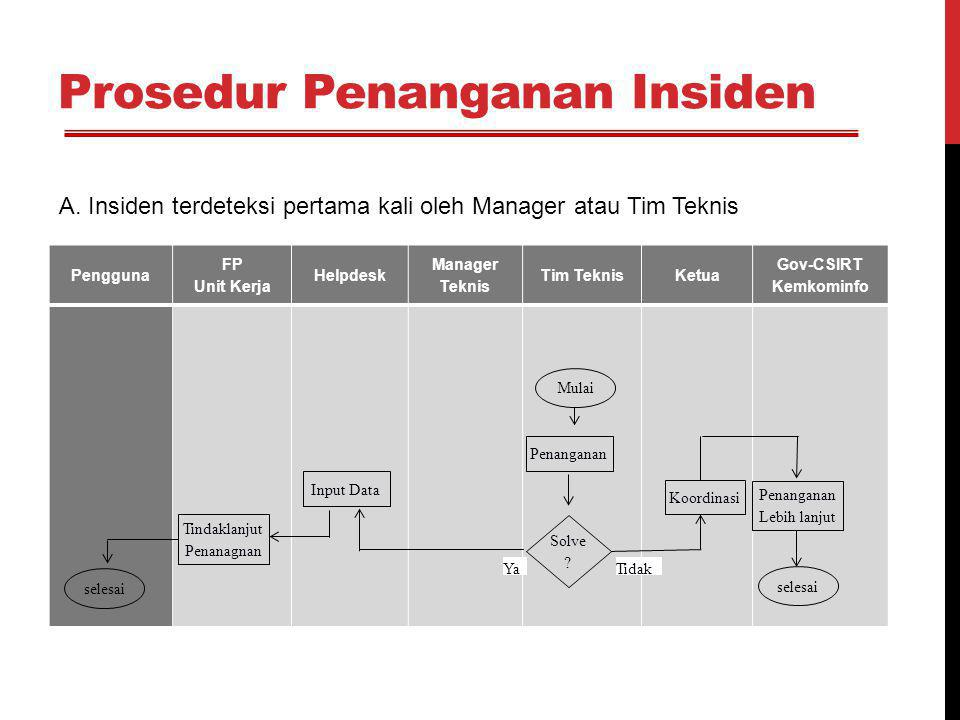 Prosedur Penanganan Insiden Pengguna FP Unit Kerja Helpdesk Manager Teknis Tim TeknisKetua Gov-CSIRT Kemkominfo Insiden Penanganan Koordinasi Penanganan Lebih lanjut selesai Tidak Tindaklanjut Penanagnan selesai Solve .