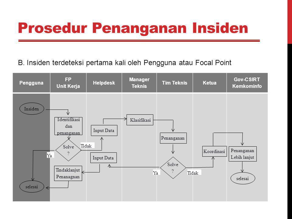 Prosedur Penanganan Insiden Pengguna FP Unit Kerja Helpdesk Manager Teknis Tim TeknisKetua Gov-CSIRT Kemkominfo Mulai Penanganan Koordinasi Penanganan Lebih lanjut selesai Tidak Tindaklanjut Penanagnan selesai Solve .