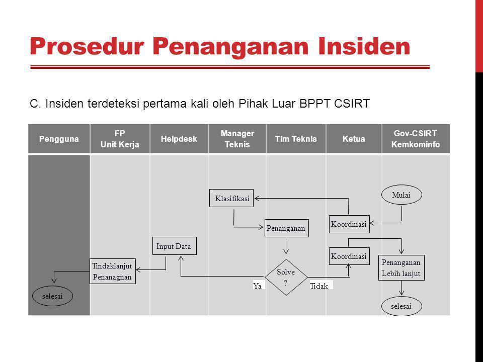 Prosedur Penanganan Insiden Pengguna FP Unit Kerja Helpdesk Manager Teknis Tim TeknisKetua Gov-CSIRT Kemkominfo Mulai Penanganan Koordinasi Penanganan