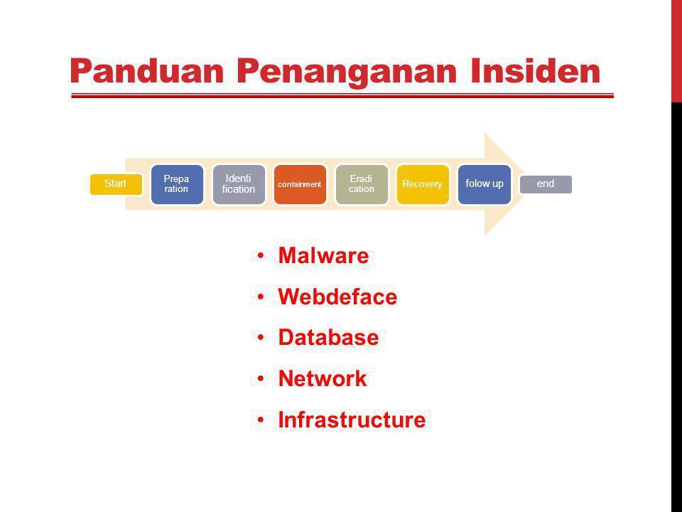 Panduan Penanganan Insiden Malware Webdeface Database Network Infrastructure Start Prepa ration Identi fication containment Eradi cation Recovery folo