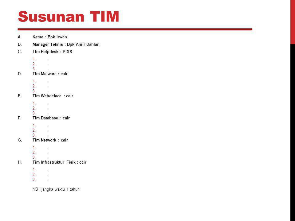 Susunan TIM A.Ketua : Bpk Irwan B.Manager Teknis : Bpk Amir Dahlan C.Tim Helpdesk : PDIS 1.. 2.. 3.. D.Tim Malware : cair 1.. 2.. 3.. E.Tim Webdeface