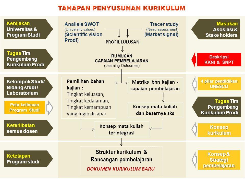 Konsep & Strategi pembelajaran Pemilihan bahan kajian : Tingkat keluasan, Tingkat kedalaman, Tingkat kemampuan yang ingin dicapai Konsep mata kuliah t