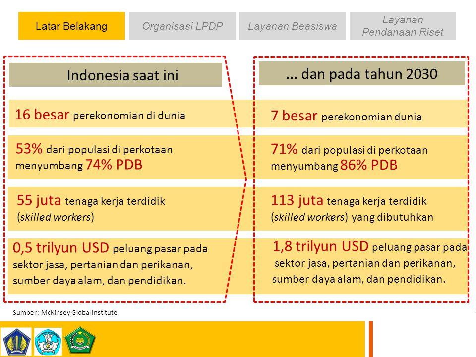 Latar BelakangOrganisasi LPDPLayanan Beasiswa Layanan Pendanaan Riset Rendahnya kualitas & kuantitas manusia terdidik Rasio S3 Indonesia masih sangat rendah dibandingkan dengan negara tetangga (98 orang per 1 juta penduduk); Jumlah S3 per sejuta penduduk di : Malaysia 509, Iran 1.410, Jepang 6.438 (Sumber : Dikti, tahun 2011) Komposisi lulusan Perguruan tinggi yang tidak ideal Besarmya kebutuhan SDM teknik untuk mendukung MP3EI (7.000 – 10.000 PhD).