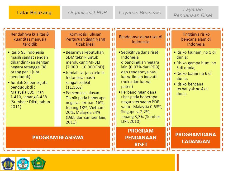 Latar BelakangOrganisasi LPDPLayanan Beasiswa Layanan Pendanaan Riset Rendahnya kualitas & kuantitas manusia terdidik Rasio S3 Indonesia masih sangat