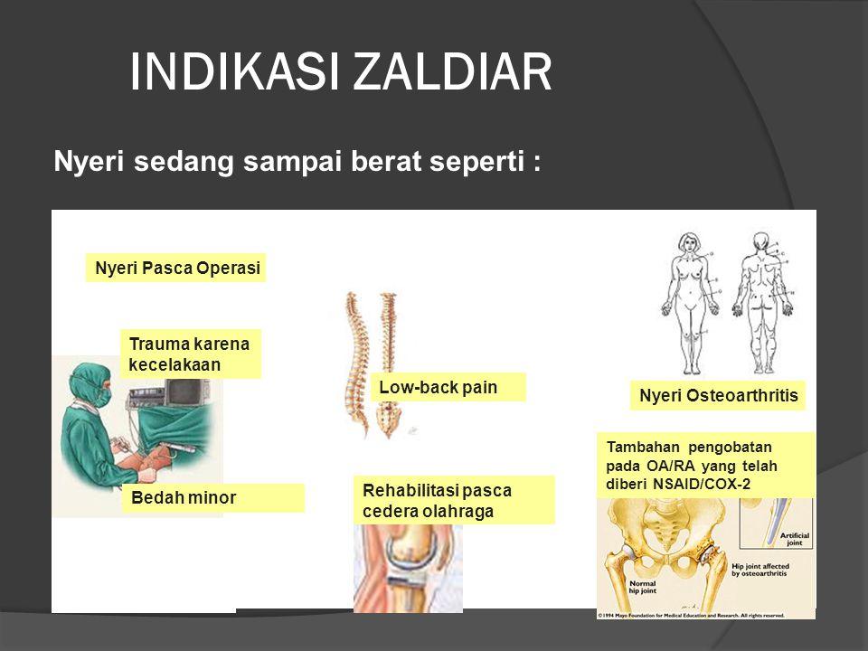 INDIKASI ZALDIAR Nyeri Pasca Operasi Nyeri Osteoarthritis Tambahan pengobatan pada OA/RA yang telah diberi NSAID/COX-2 Rehabilitasi pasca cedera olahraga Trauma karena kecelakaan Bedah minor Low-back pain Nyeri sedang sampai berat seperti :