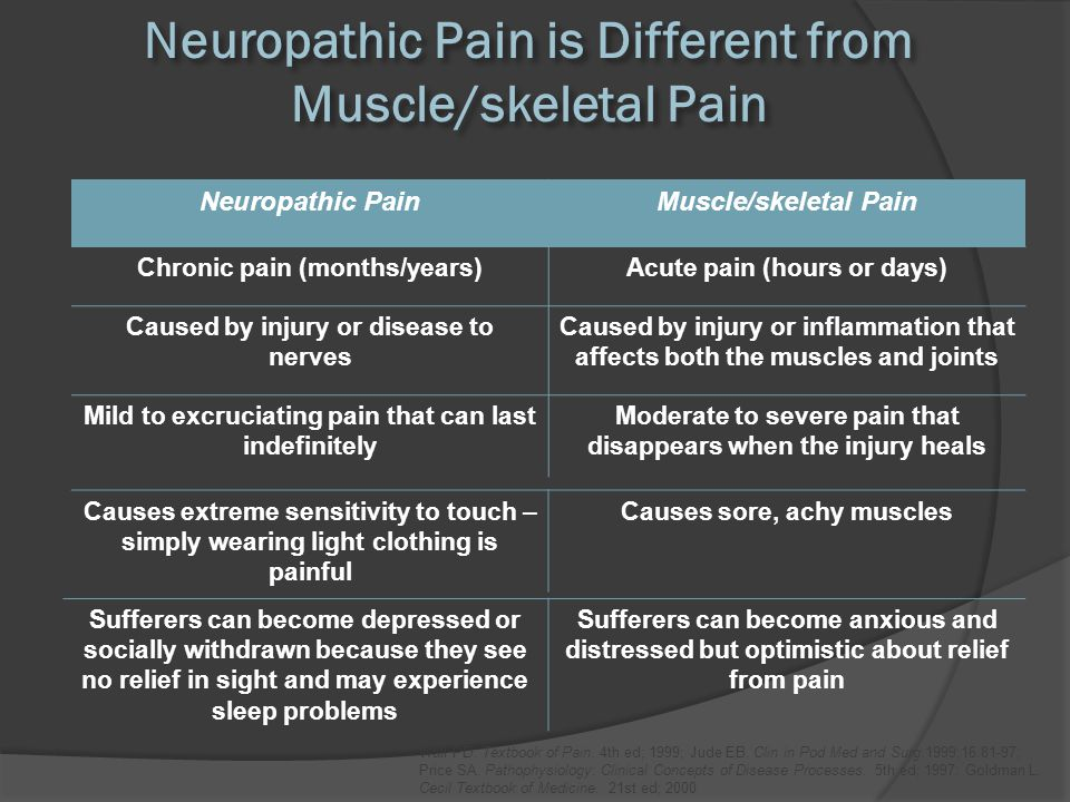 Symptoms of Neuropathic Pain Characterized Differently Neuropathic Pain Muscle/Skeletal Pain Price SA.