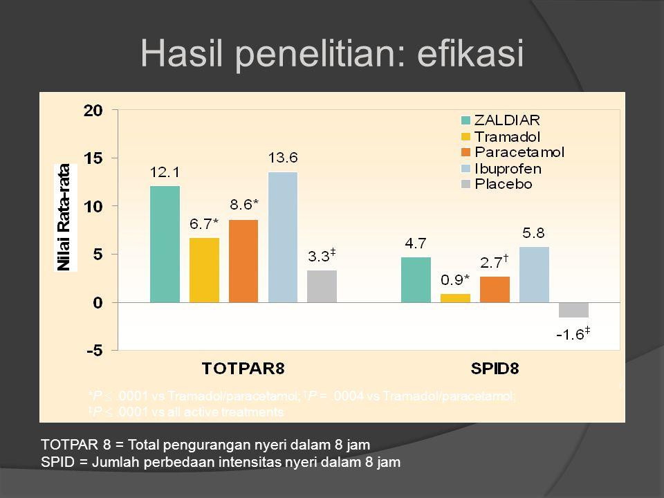 *P .0001 vs Tramadol/paracetamol; † P =.0004 vs Tramadol/paracetamol; ‡ P .0001 vs all active treatments Hasil penelitian: efikasi TOTPAR 8 = Total pengurangan nyeri dalam 8 jam SPID = Jumlah perbedaan intensitas nyeri dalam 8 jam