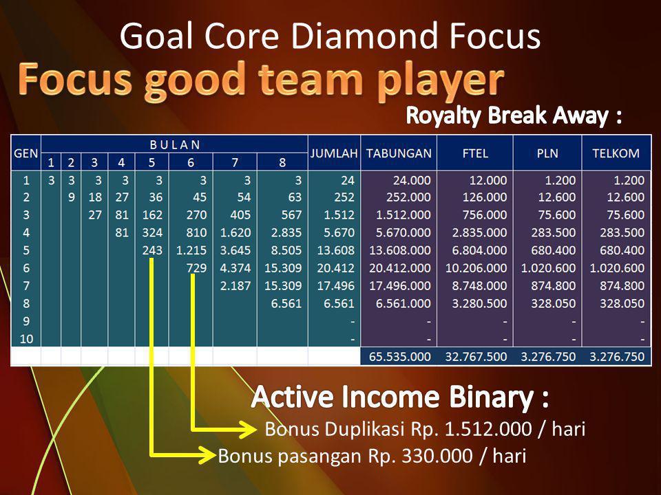 Bonus pasangan Rp. 330.000 / hari Bonus Duplikasi Rp. 1.512.000 / hari