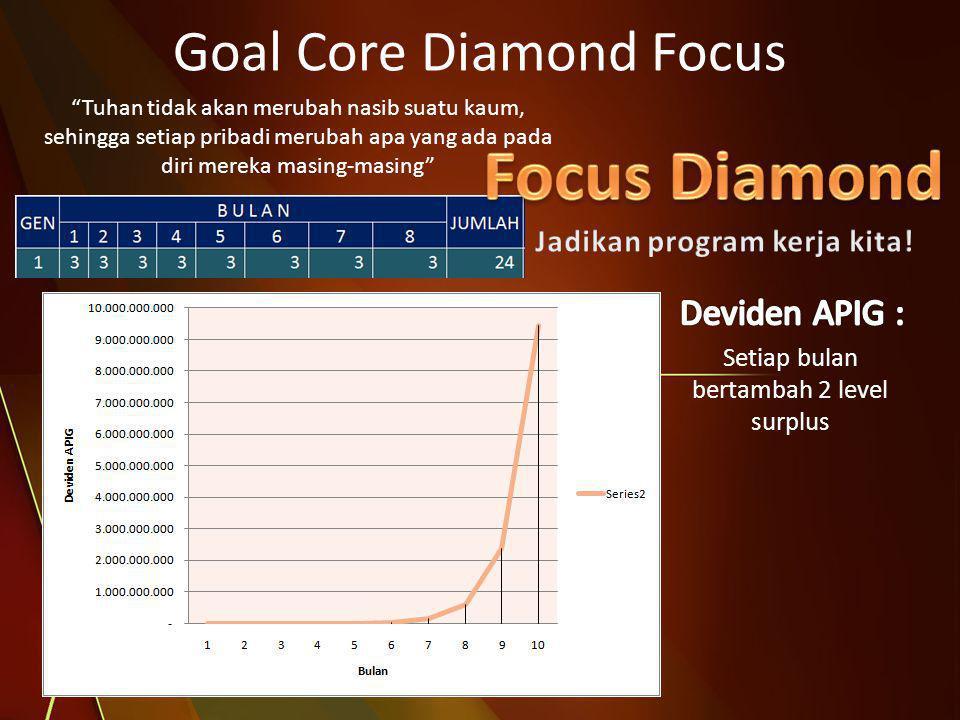 """Goal Core Diamond Focus """"Tuhan tidak akan merubah nasib suatu kaum, sehingga setiap pribadi merubah apa yang ada pada diri mereka masing-masing"""" Setia"""