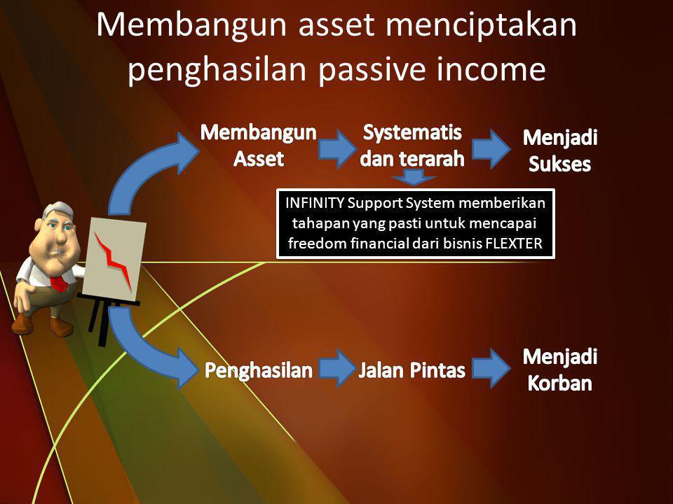 Membangun asset menciptakan penghasilan passive income INFINITY Support System memberikan tahapan yang pasti untuk mencapai freedom financial dari bis