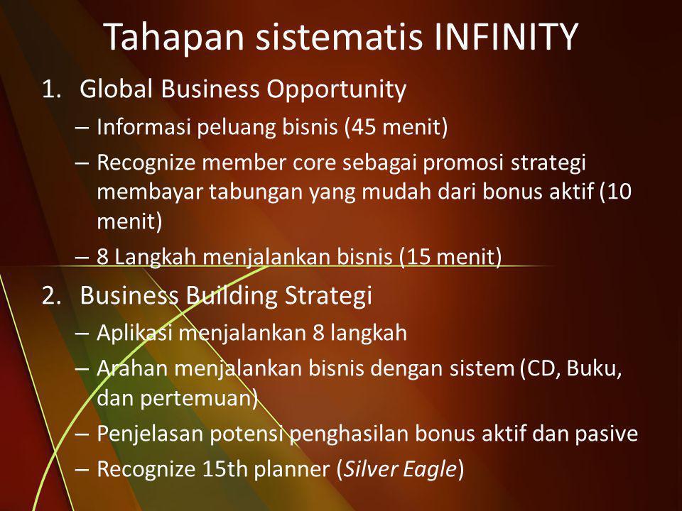 1.Global Business Opportunity – Informasi peluang bisnis (45 menit) – Recognize member core sebagai promosi strategi membayar tabungan yang mudah dari