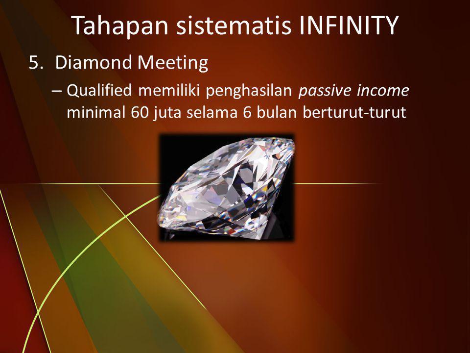 Tahapan sistematis INFINITY 5.Diamond Meeting – Qualified memiliki penghasilan passive income minimal 60 juta selama 6 bulan berturut-turut