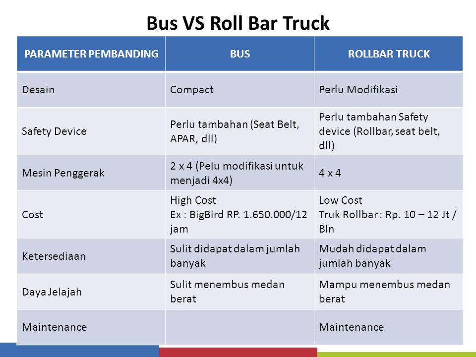 Bus VS Roll Bar Truck PARAMETER PEMBANDINGBUSROLLBAR TRUCK DesainCompactPerlu Modifikasi Safety Device Perlu tambahan (Seat Belt, APAR, dll) Perlu tam