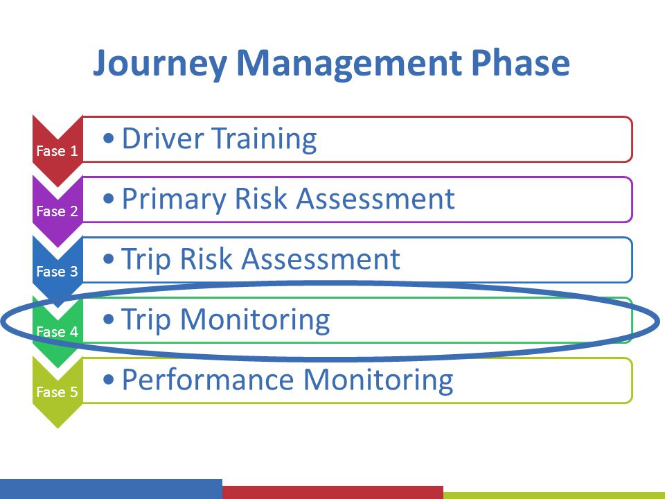 Journey Management Phase Fase 1 Driver Training Fase 2 Primary Risk Assessment Fase 3 Trip Risk Assessment Fase 4 Trip Monitoring Fase 5 Performance M