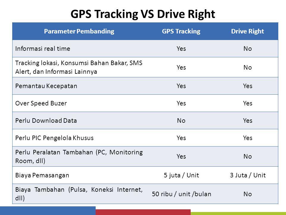 GPS Tracking VS Drive Right Parameter PembandingGPS TrackingDrive Right Informasi real timeYesNo Tracking lokasi, Konsumsi Bahan Bakar, SMS Alert, dan