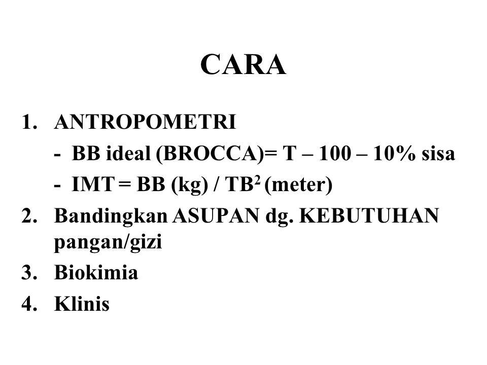 CARA 1.ANTROPOMETRI - BB ideal (BROCCA)= T – 100 – 10% sisa - IMT= BB (kg) / TB 2 (meter) 2.Bandingkan ASUPAN dg. KEBUTUHAN pangan/gizi 3.Biokimia 4.K