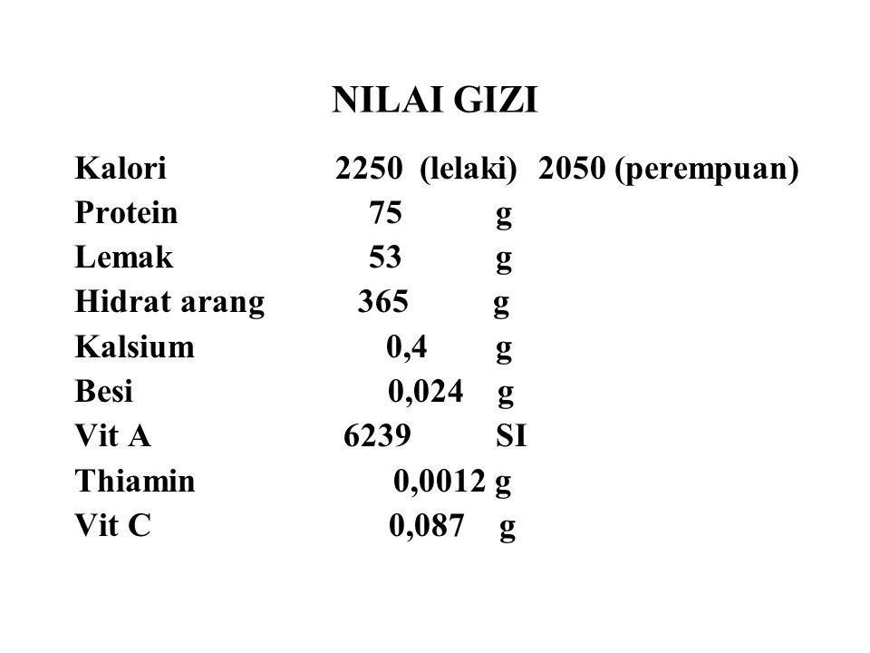 NILAI GIZI Kalori2250 (lelaki) 2050 (perempuan) Protein 75 g Lemak 53 g Hidrat arang 365 g Kalsium 0,4 g Besi 0,024 g Vit A 6239 SI Thiamin 0,0012 g V