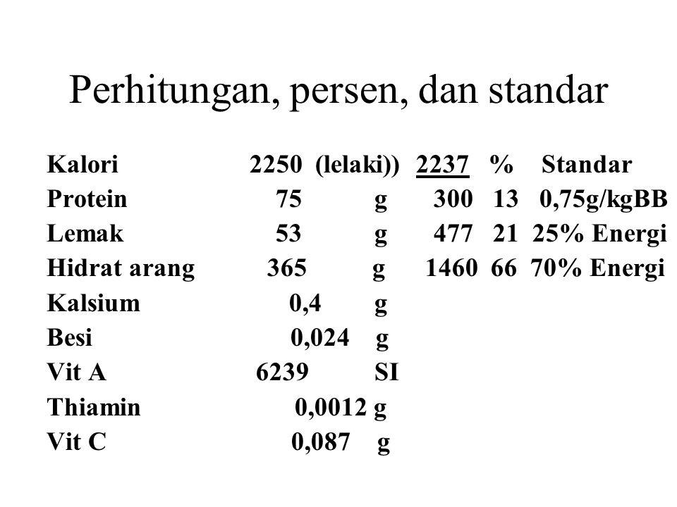 Perhitungan, persen, dan standar Kalori2250 (lelaki)) 2237 % Standar Protein 75 g 300 13 0,75g/kgBB Lemak 53 g 477 21 25% Energi Hidrat arang 365 g 14