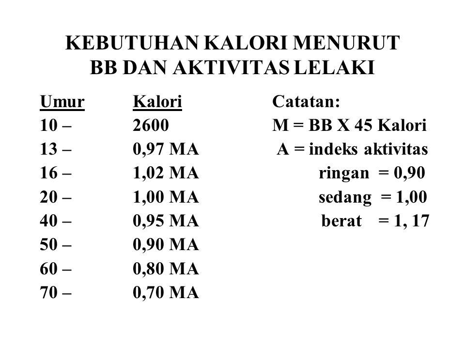 KEBUTUHAN KALORI MENURUT BB DAN AKTIVITAS LELAKI UmurKaloriCatatan: 10 –2600M = BB X 45 Kalori 13 –0,97 MA A = indeks aktivitas 16 –1,02 MA ringan = 0