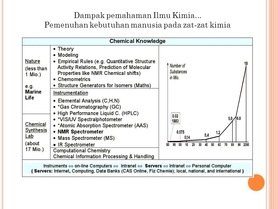 Dampak pemahaman Ilmu Kimia... Pemenuhan kebutuhan manusia pada zat-zat kimia