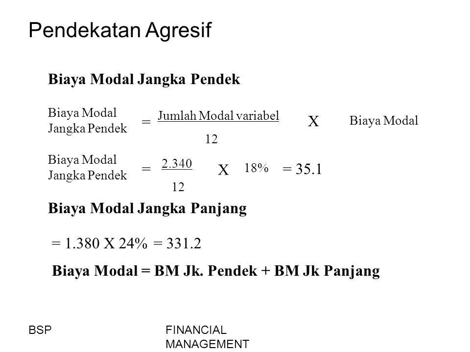 FINANCIAL MANAGEMENT Pendekatan Agresif = Biaya Modal Jangka Pendek Jumlah Modal variabel 12 X Biaya Modal = Biaya Modal Jangka Pendek 2.340 12 X 18%