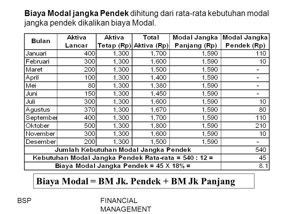 FINANCIAL MANAGEMENT Biaya Modal jangka Pendek dihitung dari rata-rata kebutuhan modal jangka pendek dikalikan biaya Modal. Biaya Modal = BM Jk. Pende