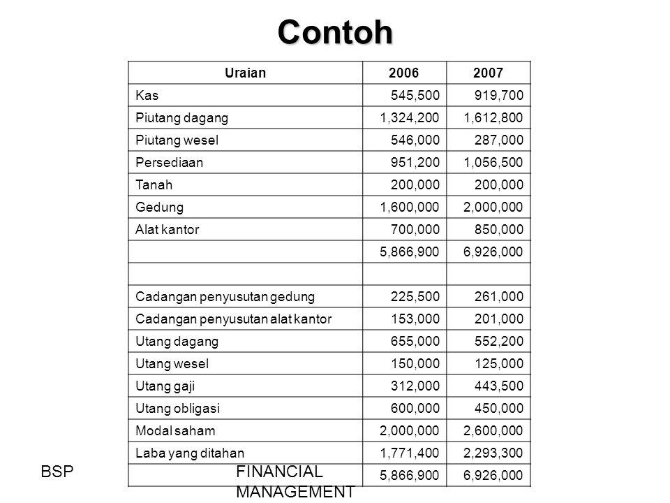 Contoh Uraian20062007 Kas545,500919,700 Piutang dagang1,324,2001,612,800 Piutang wesel546,000287,000 Persediaan951,2001,056,500 Tanah200,000 Gedung1,6