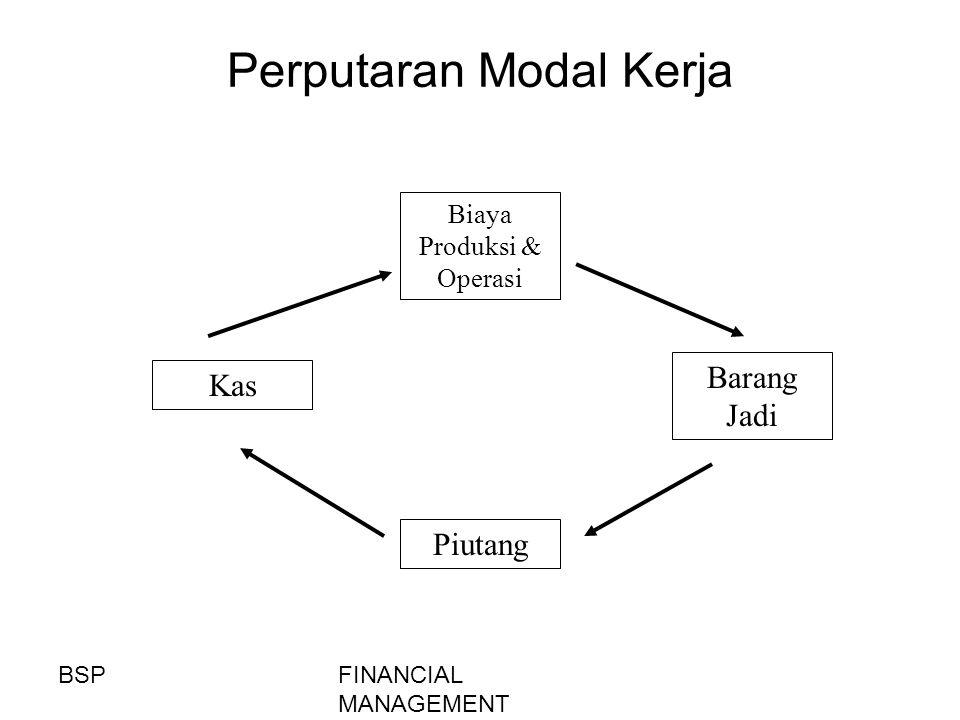 FINANCIAL MANAGEMENT Perputaran Modal Kerja Kas Barang Jadi Biaya Produksi & Operasi Piutang BSP