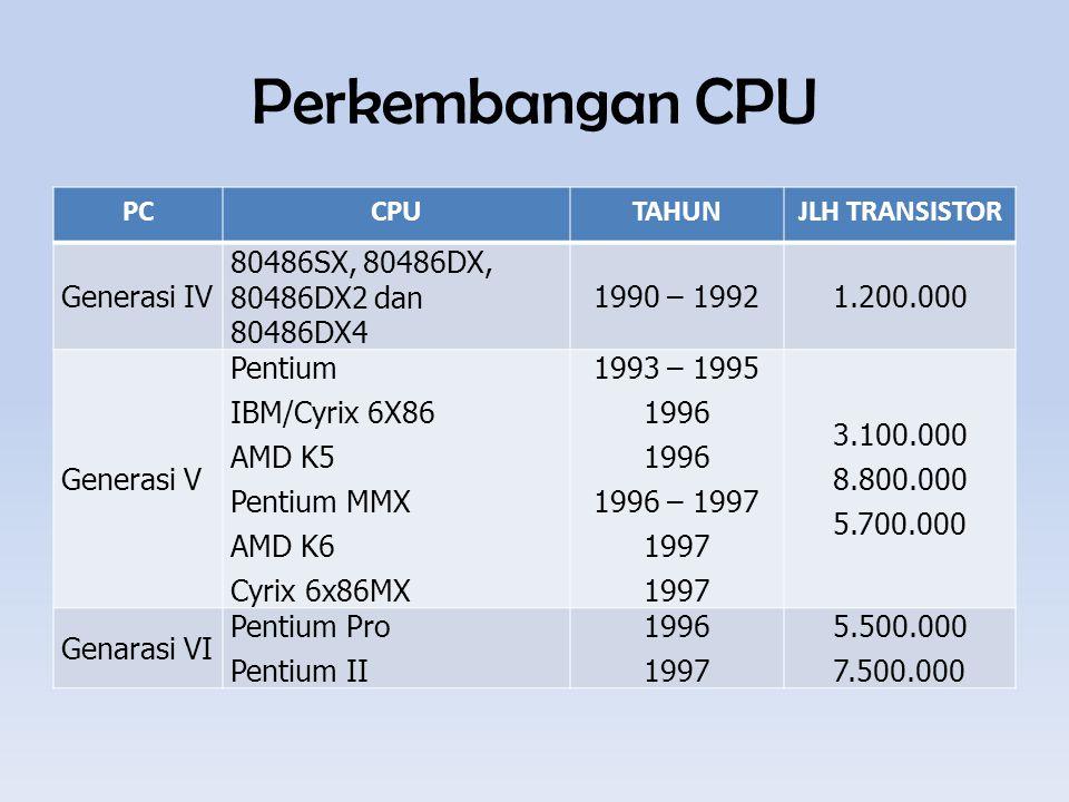 Perkembangan CPU PCCPUTAHUNJLH TRANSISTOR Generasi IV 80486SX, 80486DX, 80486DX2 dan 80486DX4 1990 – 19921.200.000 Generasi V Pentium IBM/Cyrix 6X86 AMD K5 Pentium MMX AMD K6 Cyrix 6x86MX 1993 – 1995 1996 1996 – 1997 1997 3.100.000 8.800.000 5.700.000 Genarasi VI Pentium Pro Pentium II 1996 1997 5.500.000 7.500.000