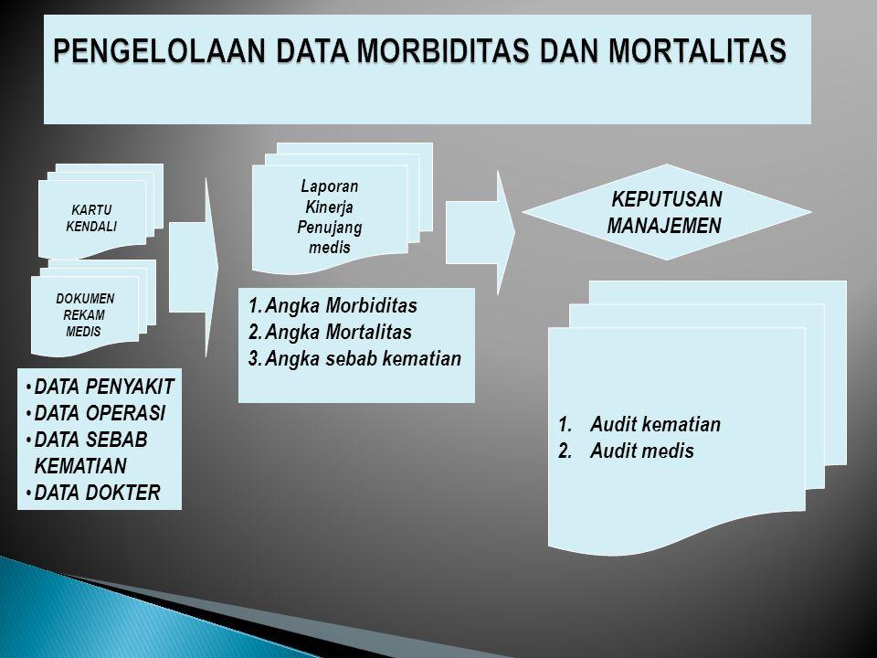 KARTU KENDALI DATA PENYAKIT DATA OPERASI DATA SEBAB KEMATIAN DATA DOKTER Laporan Kinerja Penujang medis 1.Angka Morbiditas 2.Angka Mortalitas 3.Angka