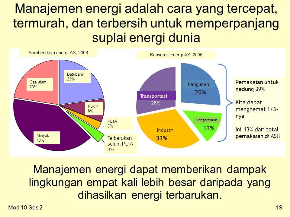 19Mod 10 Ses 2 Manajemen energi adalah cara yang tercepat, termurah, dan terbersih untuk memperpanjang suplai energi dunia Manajemen energi dapat memberikan dampak lingkungan empat kali lebih besar daripada yang dihasilkan energi terbarukan.