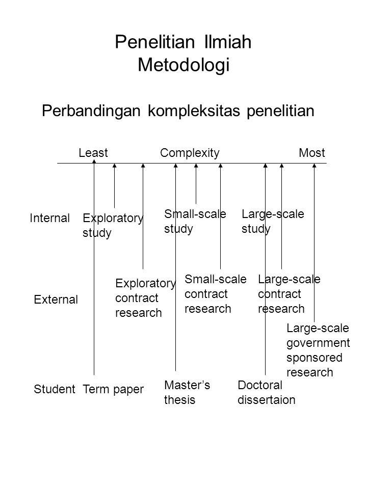 Penelitian Ilmiah Metodologi Perbandingan kompleksitas penelitian Term paper Exploratory study Exploratory contract research Master's thesis Small-sca