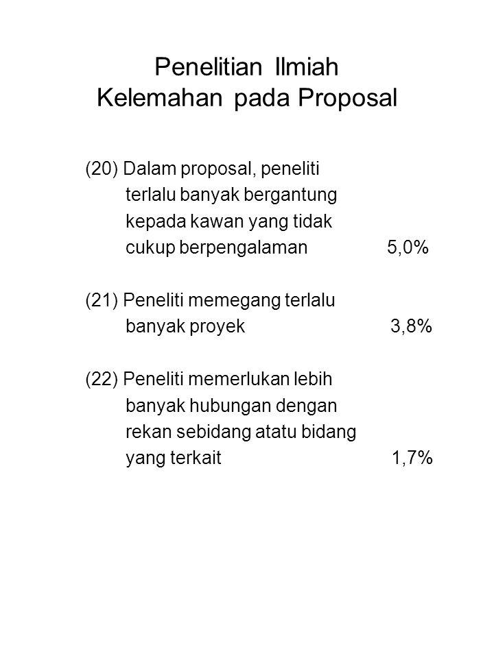 Penelitian Ilmiah Kelemahan pada Proposal (20) Dalam proposal, peneliti terlalu banyak bergantung kepada kawan yang tidak cukup berpengalaman 5,0% (21
