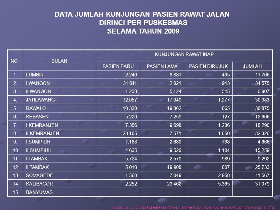 10 BESAR PENYAKIT RAWAT INAP PADA PUSKESMAS RAWAT INAP DI KABUPATEN BANYUMAS TAHUN 2009 Created by: dr.